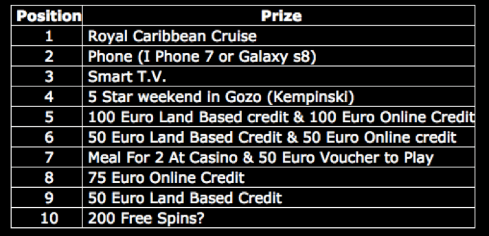 Holidays on Malta and other prizes with Dragonara Casino